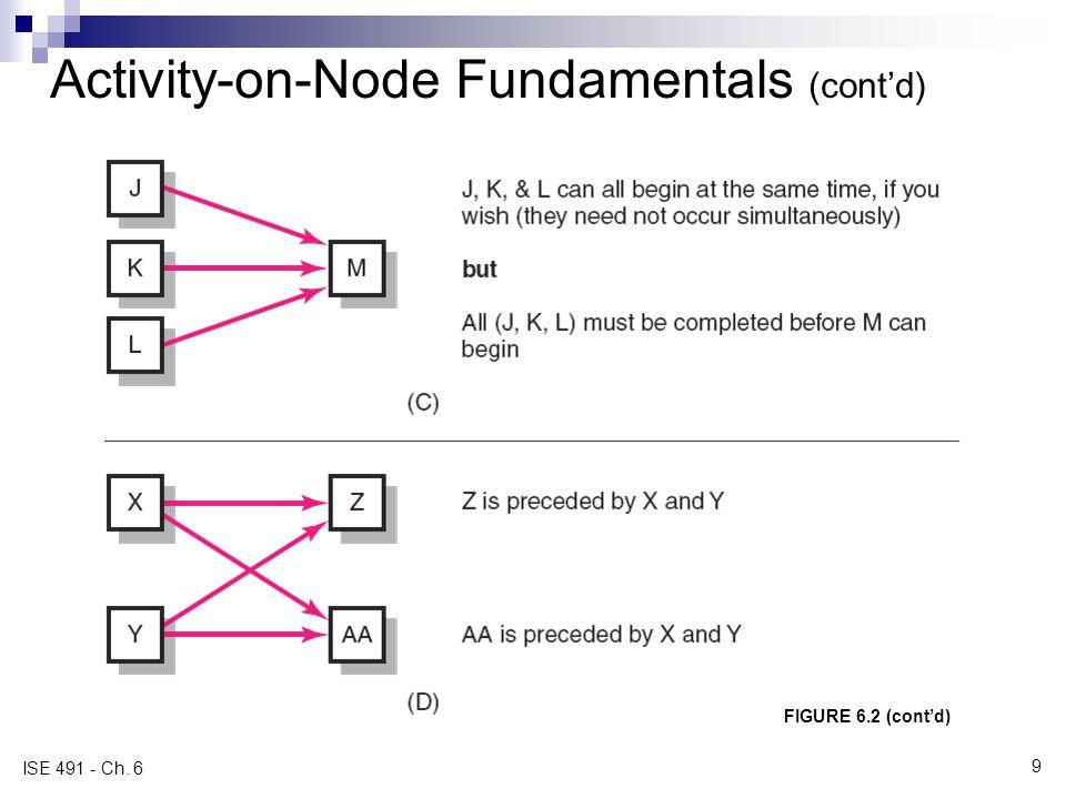 Activity-on-Node Fundamentals (cont'd)