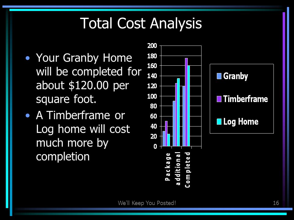 Total Cost Analysis Your Granby Home will be completed for about $120.00 per square foot.