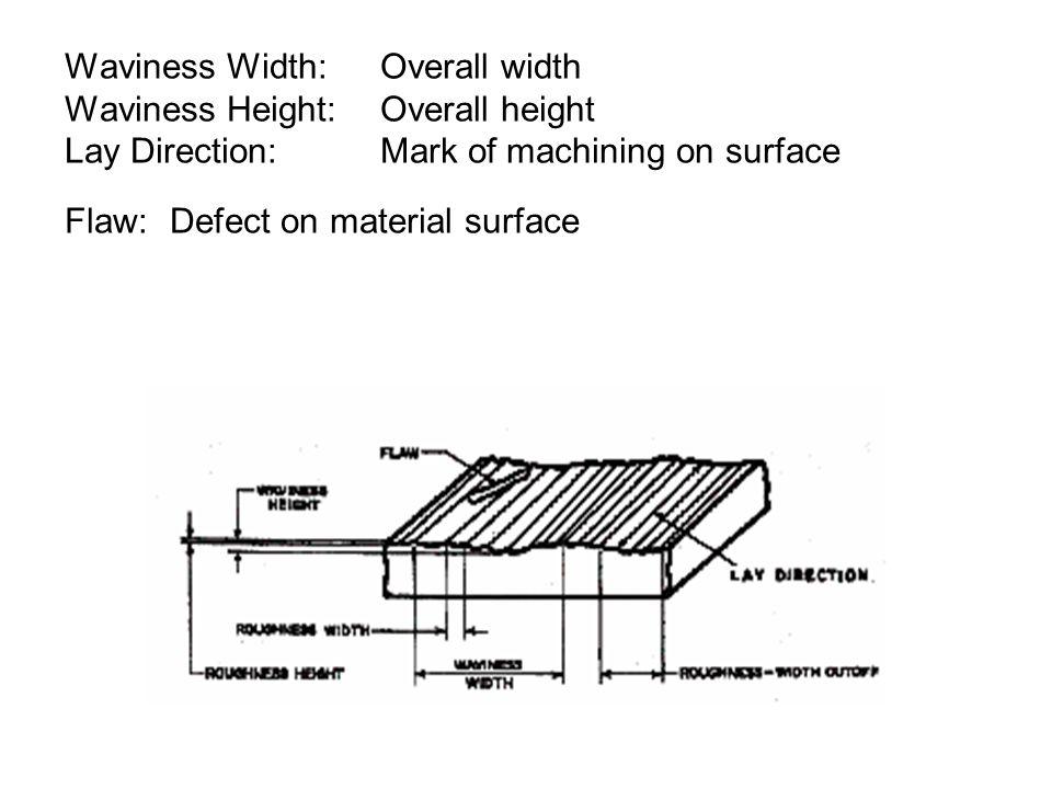 Waviness Width:. Overall width Waviness Height: