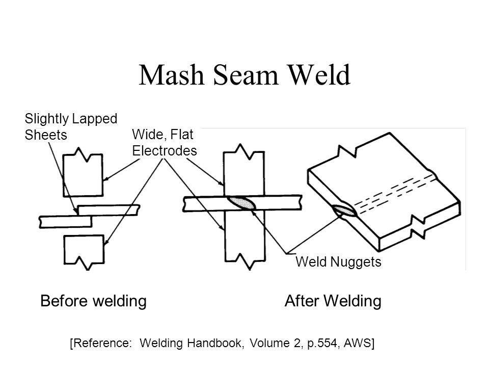 Mash Seam Weld Before welding After Welding Slightly Lapped Sheets