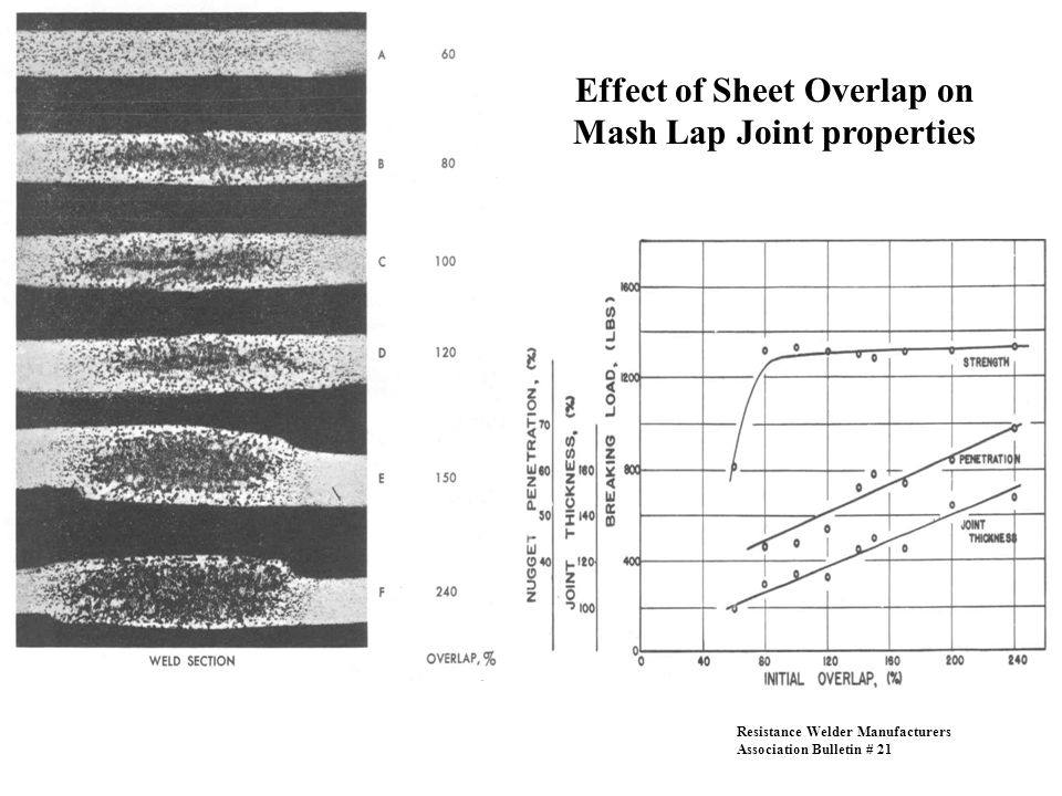 Effect of Sheet Overlap on Mash Lap Joint properties
