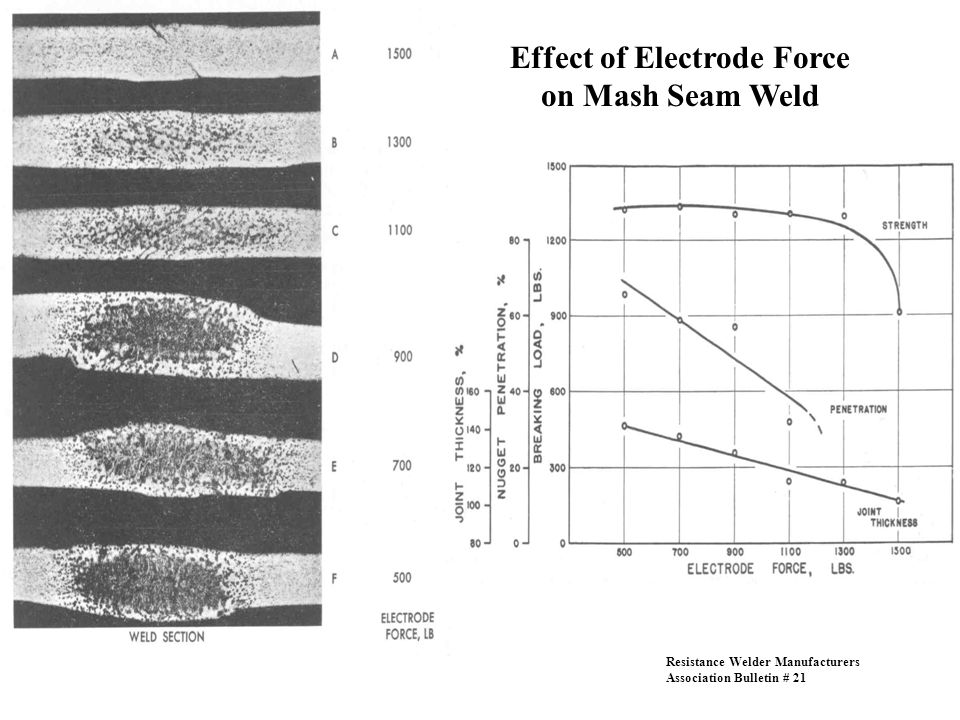 Effect of Electrode Force on Mash Seam Weld