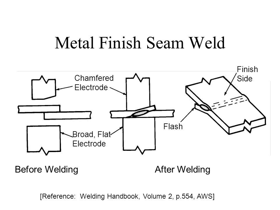 Metal Finish Seam Weld Before Welding After Welding Finish Side