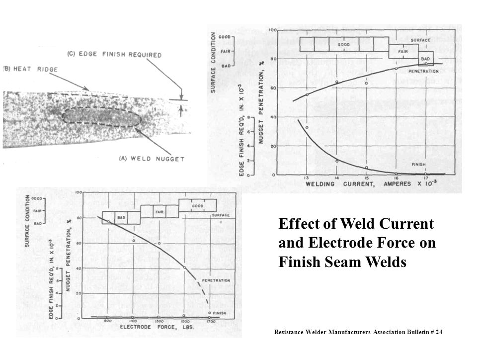 Effect of Weld Current and Electrode Force on Finish Seam Welds