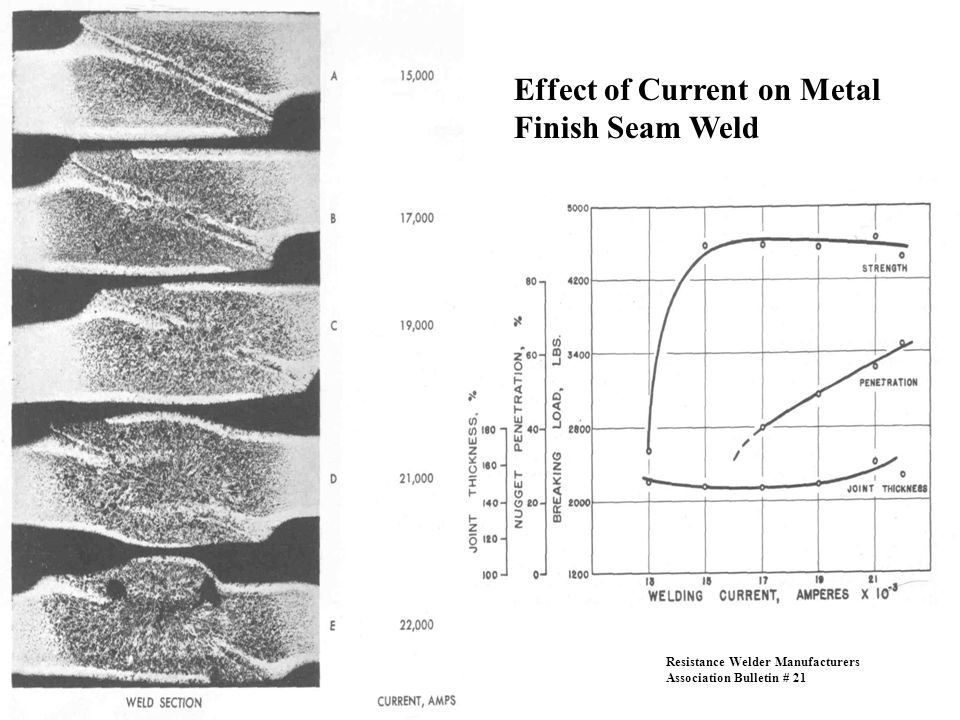 Effect of Current on Metal Finish Seam Weld