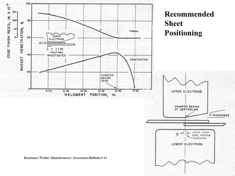 Recommended Sheet Positioning