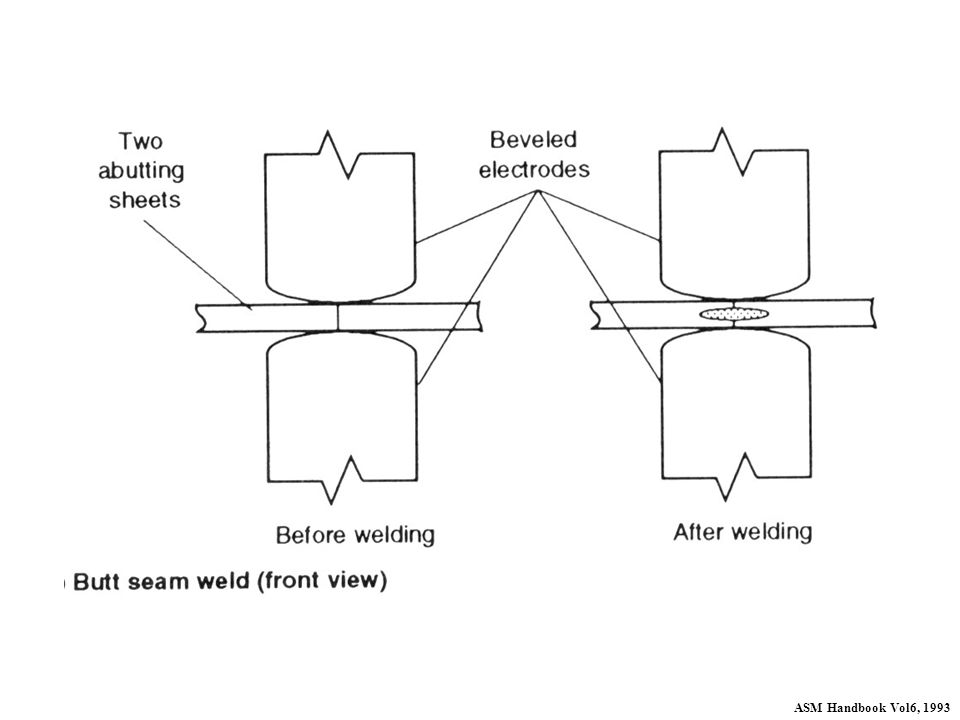A joint in which two abutting edges are welded is classified as a butt seam joint. The thickness of the weld should be approximately the same, or slightly less than, the sheet thickness. Butt seam welding is typically reserved for applications in which other butt welding processes cannot be used (for example, for tube welding and for sheet metal in railroad cars).