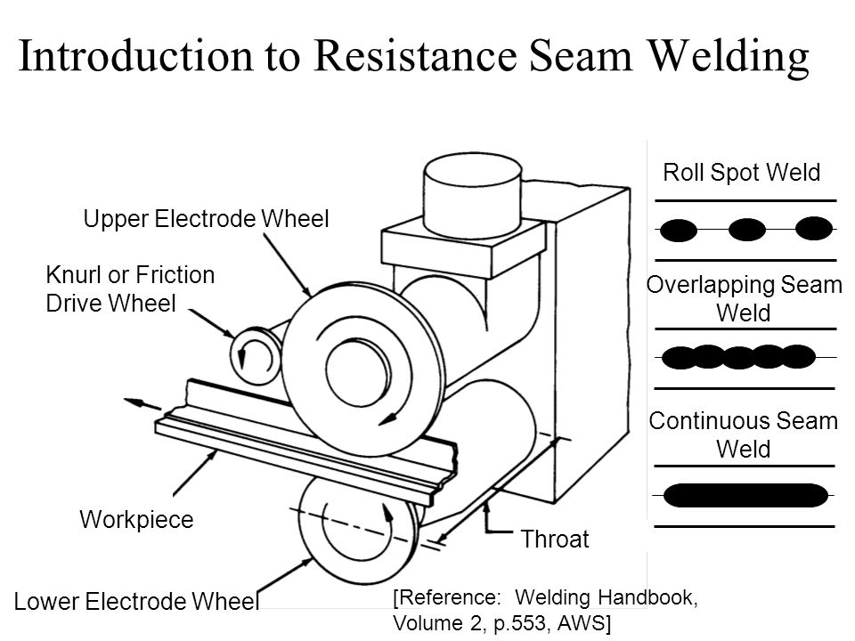Introduction to Resistance Seam Welding