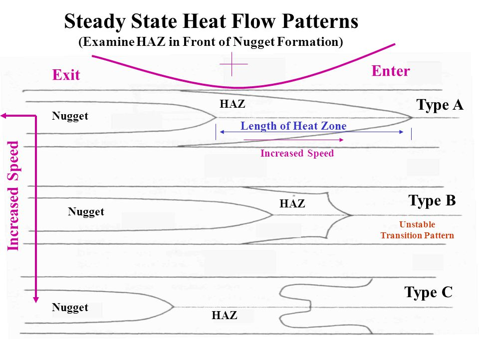 Steady State Heat Flow Patterns