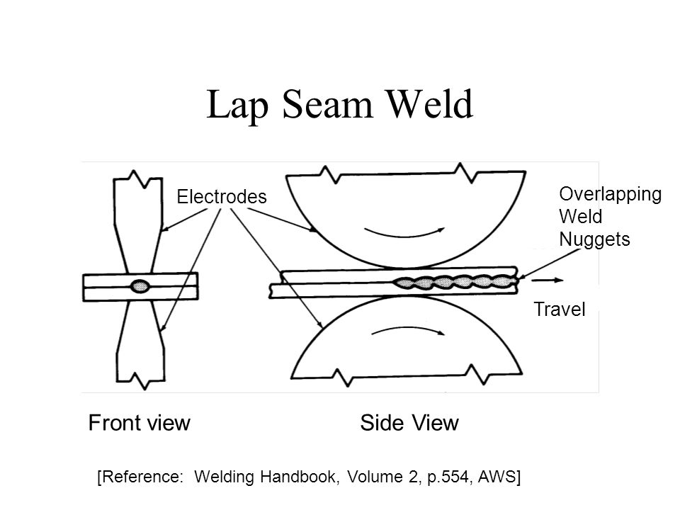 Lap Seam Weld Front view Side View Overlapping Electrodes Weld Nuggets