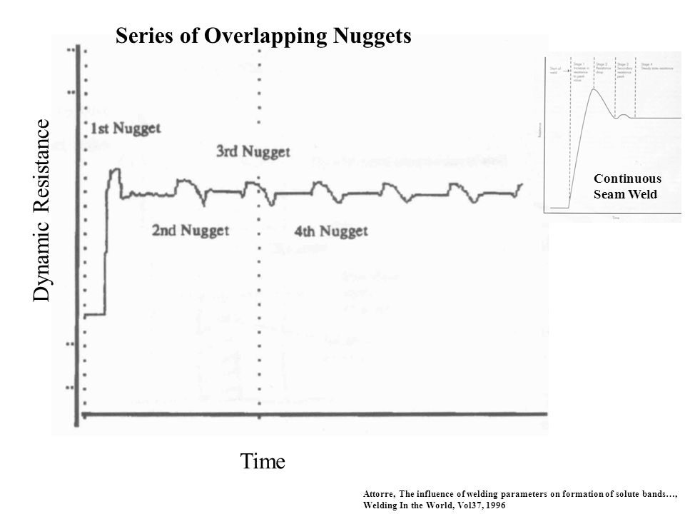 Series of Overlapping Nuggets