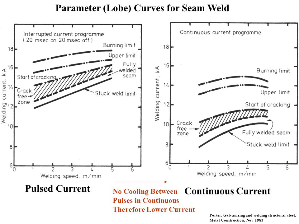 Parameter (Lobe) Curves for Seam Weld