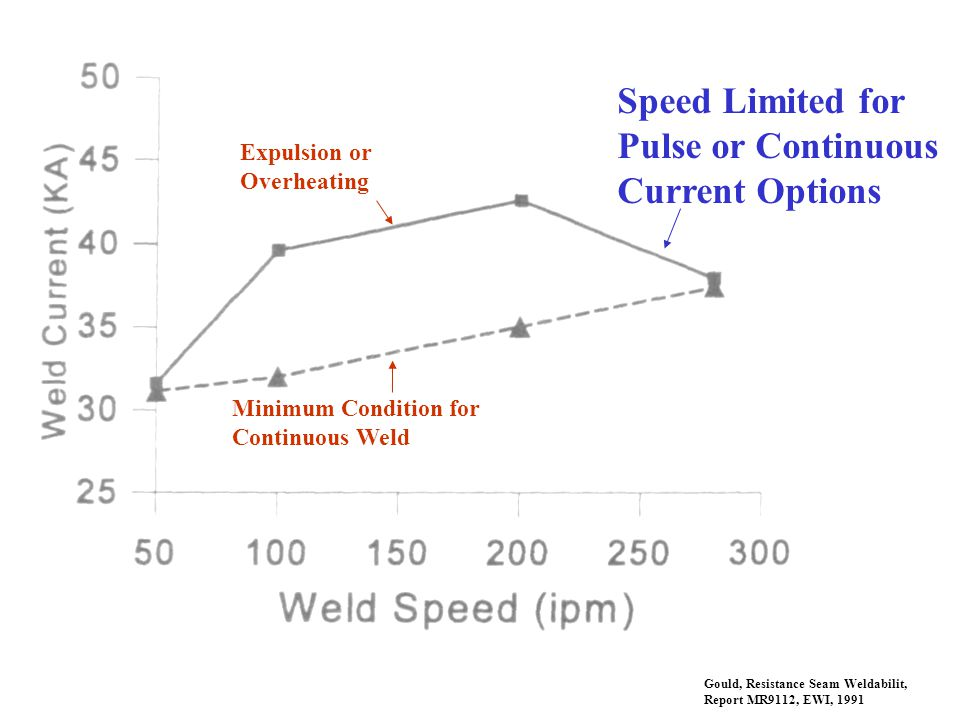 Speed Limited for Pulse or Continuous Current Options Expulsion or