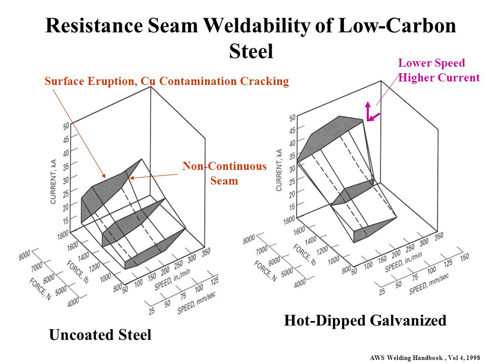 Resistance Seam Weldability of Low-Carbon