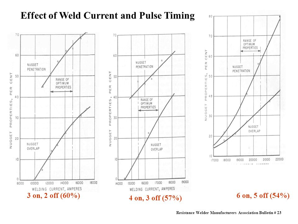Effect of Weld Current and Pulse Timing