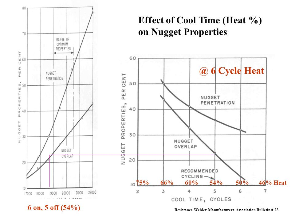 Effect of Cool Time (Heat %) on Nugget Properties