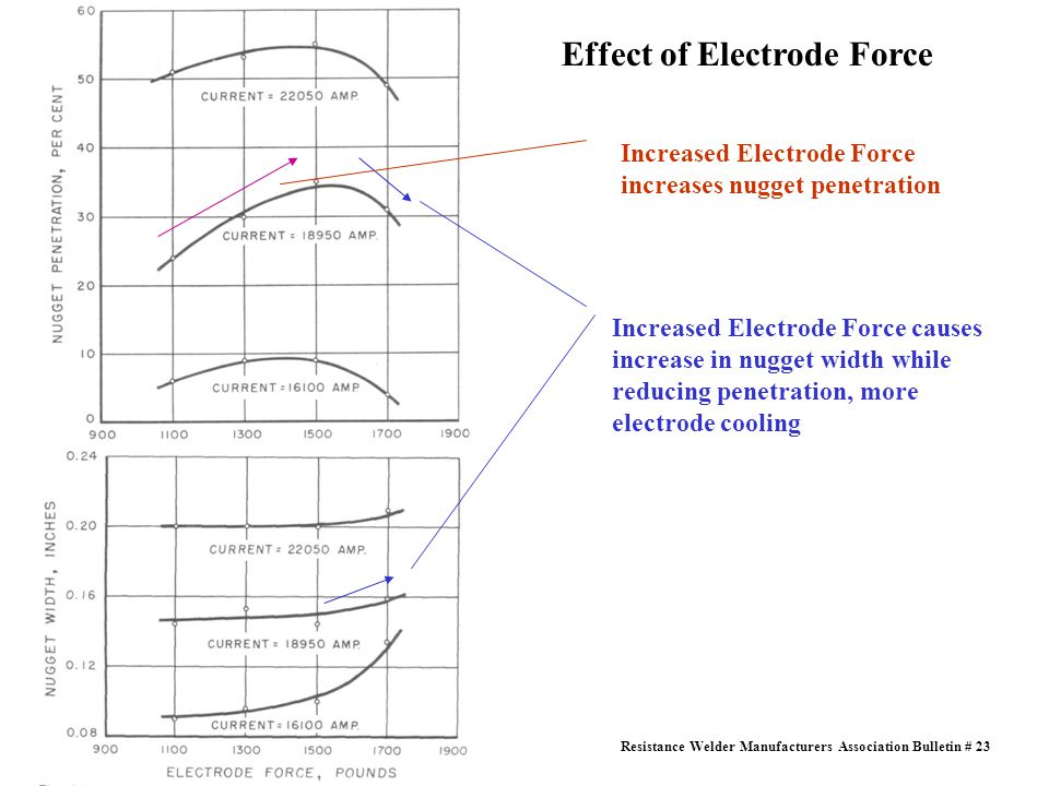Effect of Electrode Force