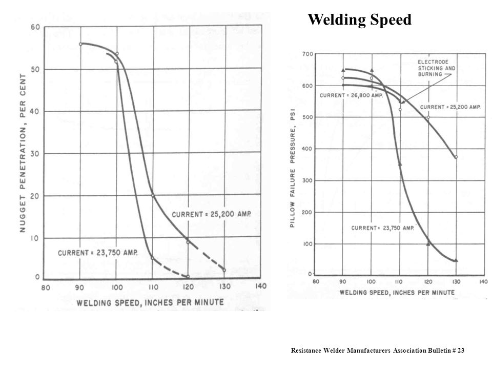 Welding Speed
