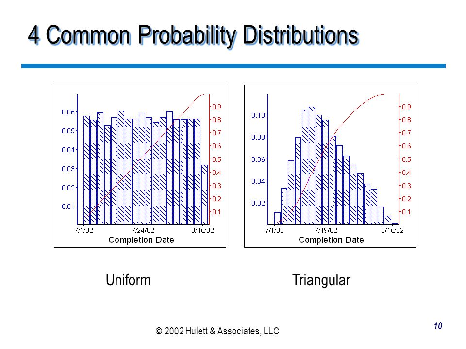 4 Common Probability Distributions