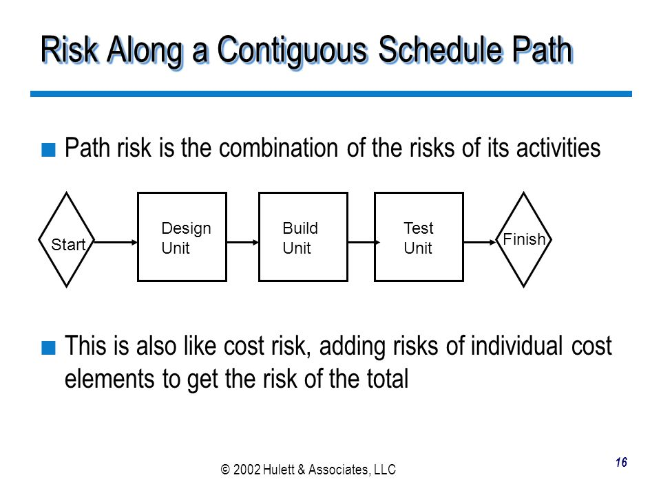 Risk Along a Contiguous Schedule Path
