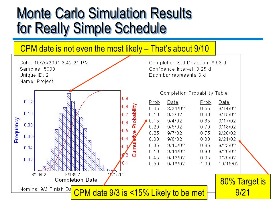 Monte Carlo Simulation Results for Really Simple Schedule