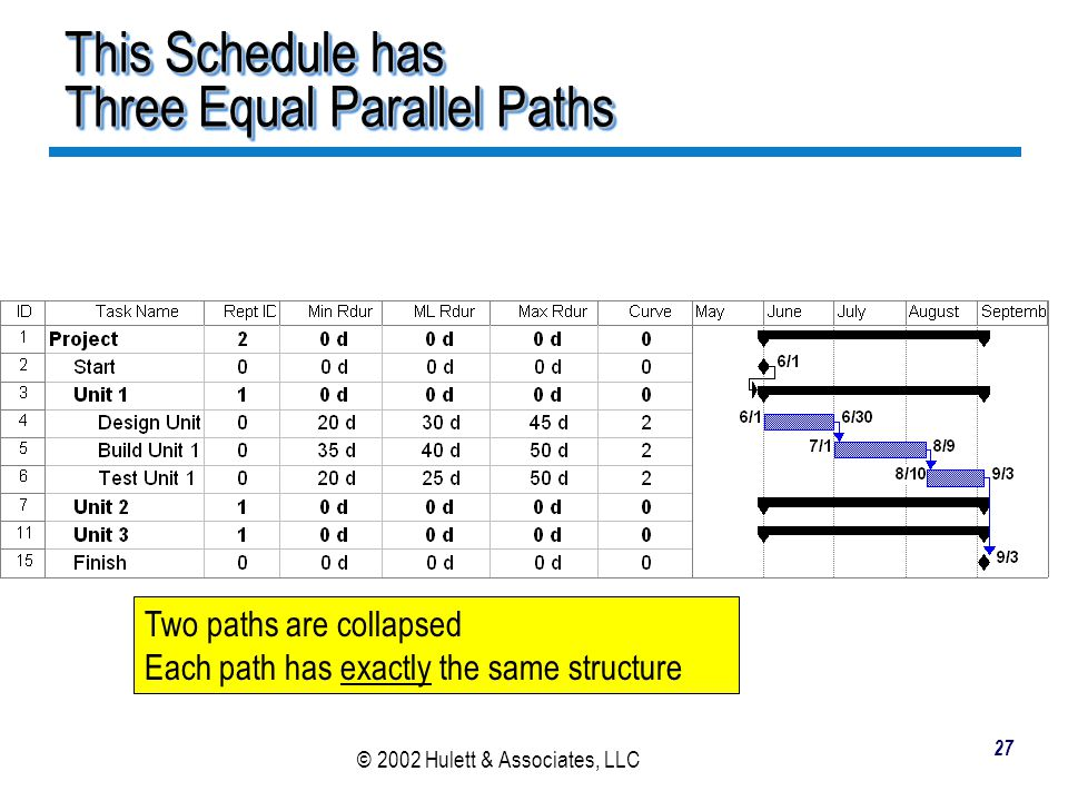 This Schedule has Three Equal Parallel Paths