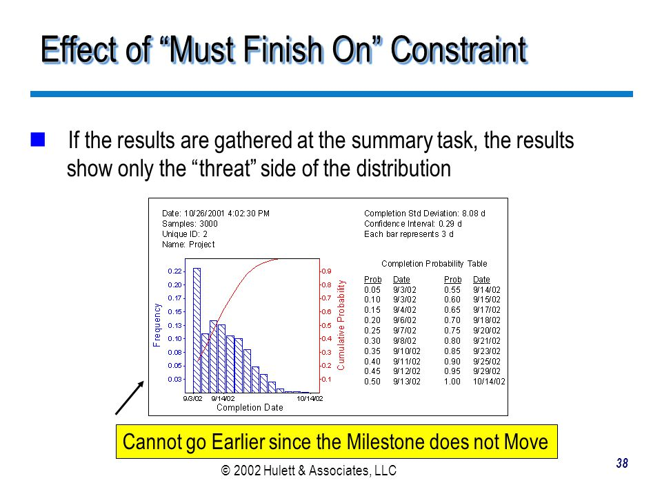 Effect of Must Finish On Constraint