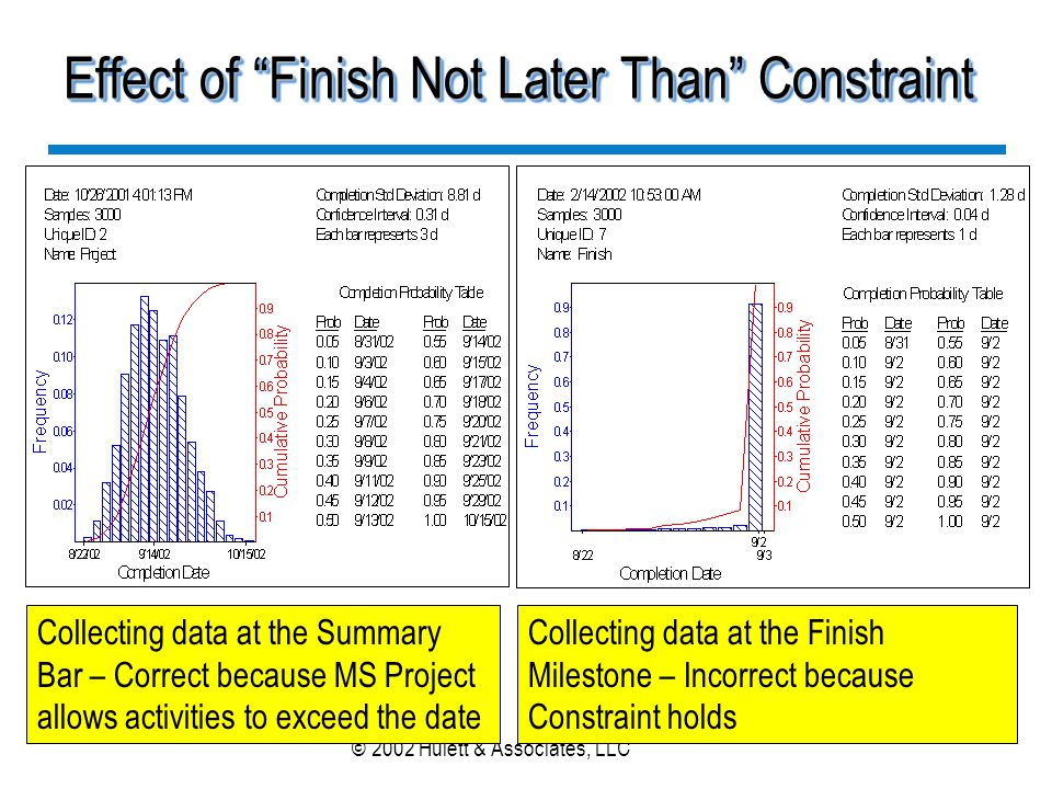 Effect of Finish Not Later Than Constraint