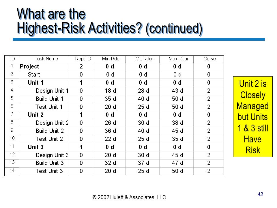What are the Highest-Risk Activities (continued)