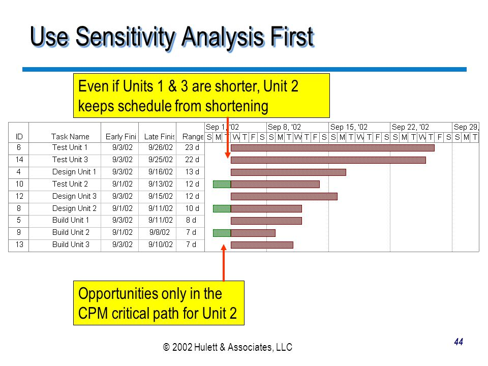 Use Sensitivity Analysis First