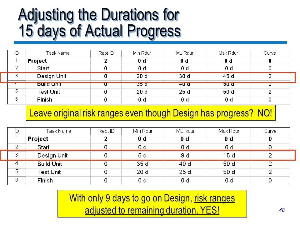 Adjusting the Durations for 15 days of Actual Progress