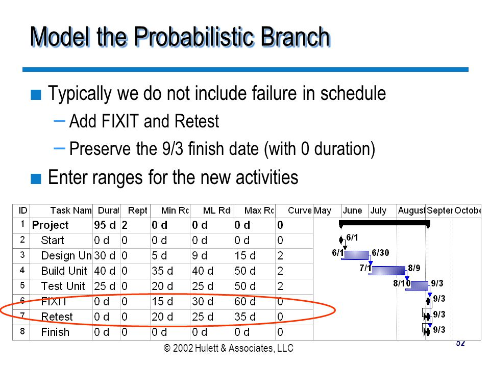 Model the Probabilistic Branch