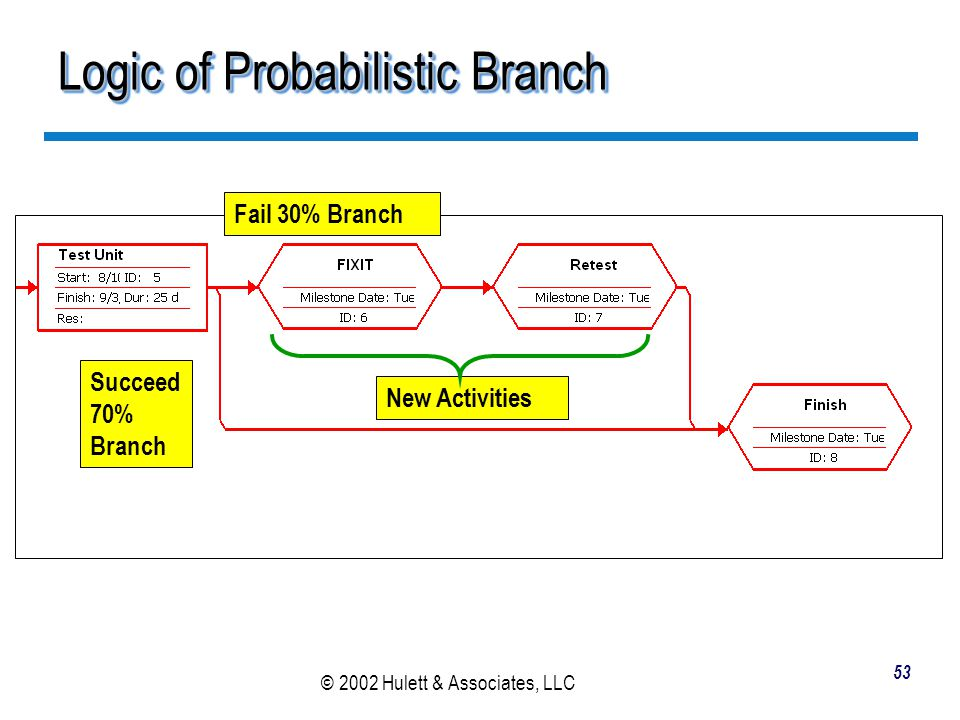 Logic of Probabilistic Branch