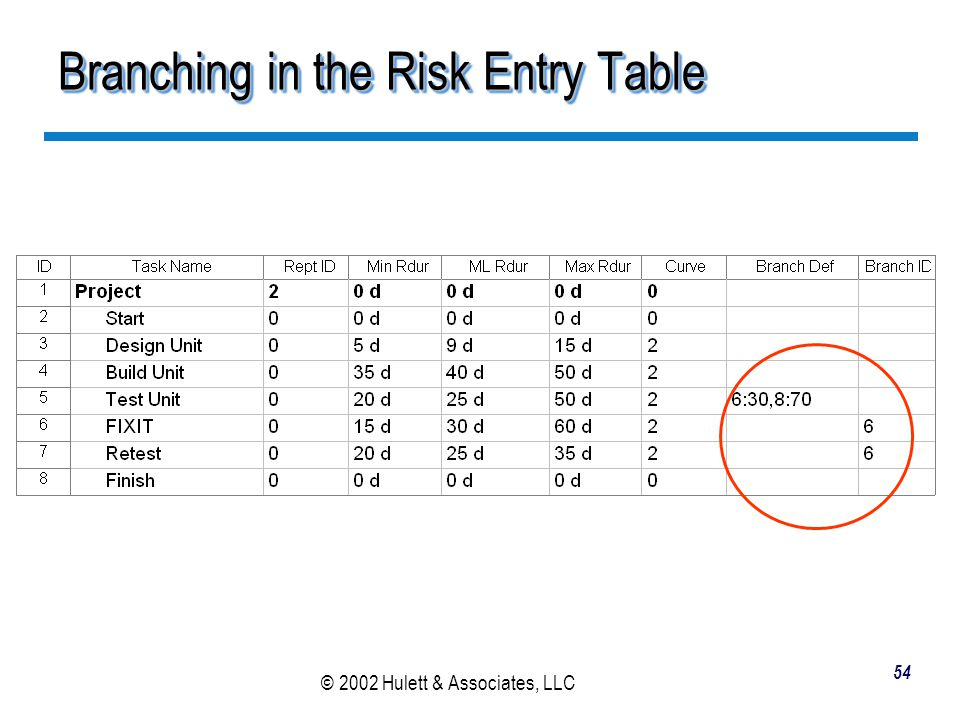 Branching in the Risk Entry Table