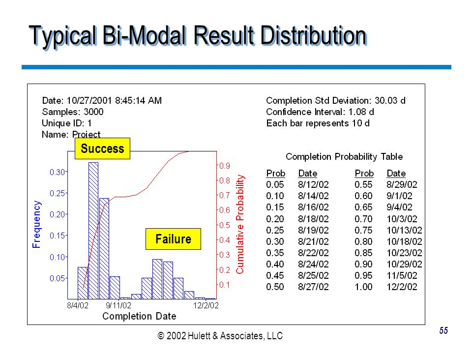 Typical Bi-Modal Result Distribution