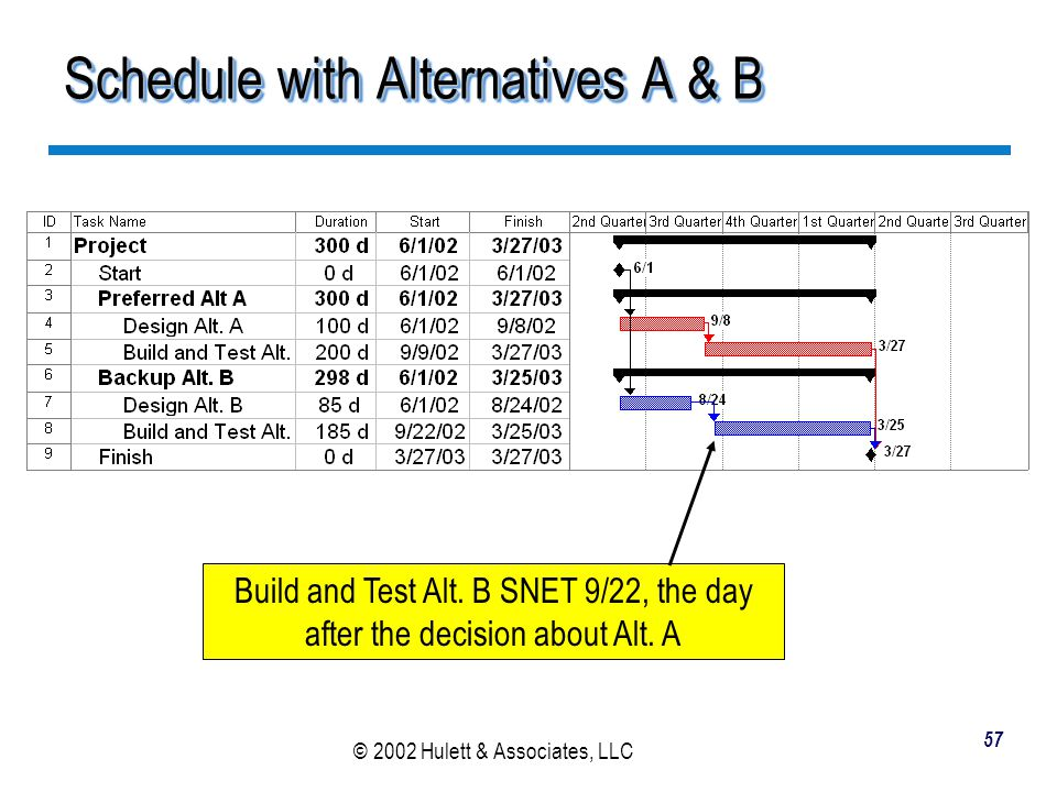 Schedule with Alternatives A & B