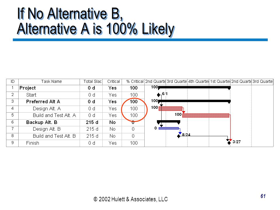 If No Alternative B, Alternative A is 100% Likely