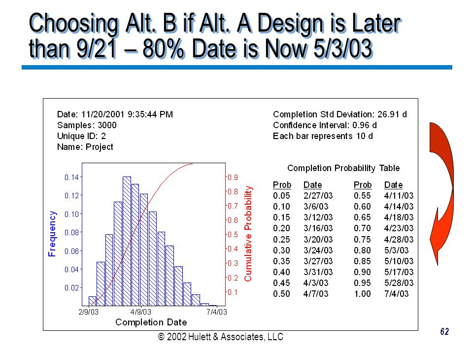 Choosing Alt. B if Alt. A Design is Later than 9/21 – 80% Date is Now 5/3/03