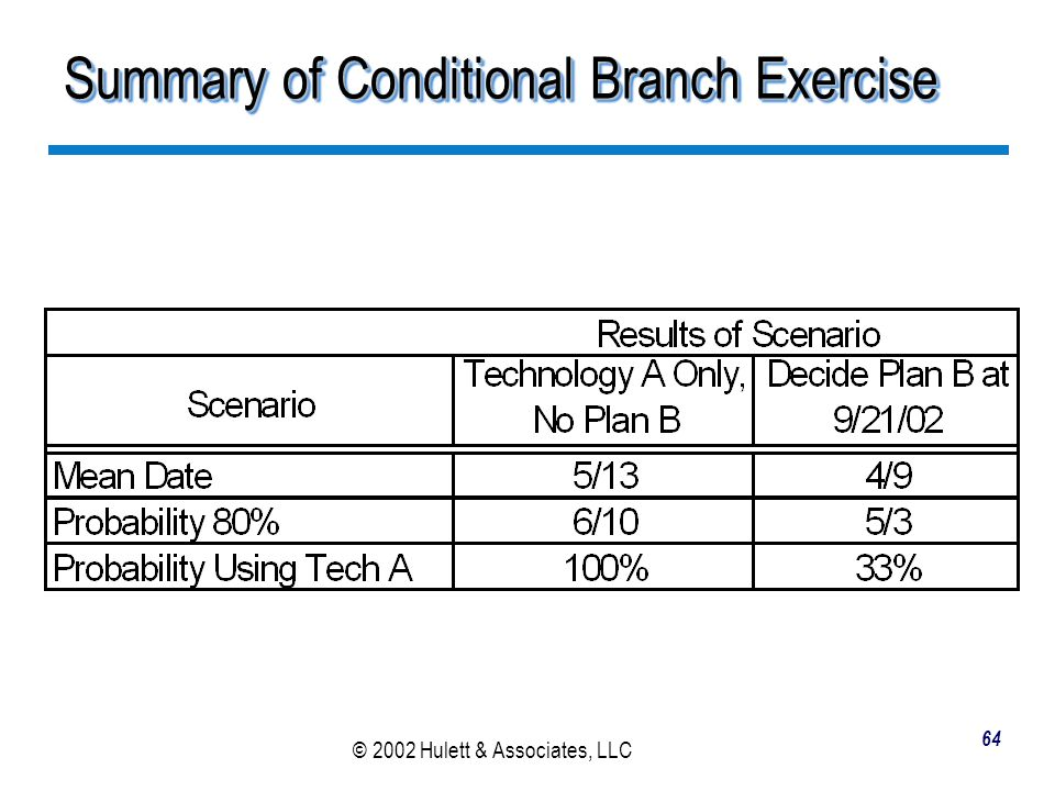 Summary of Conditional Branch Exercise