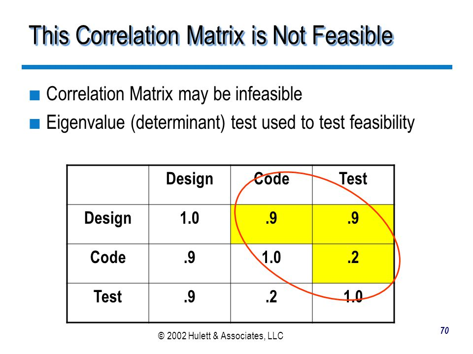 This Correlation Matrix is Not Feasible