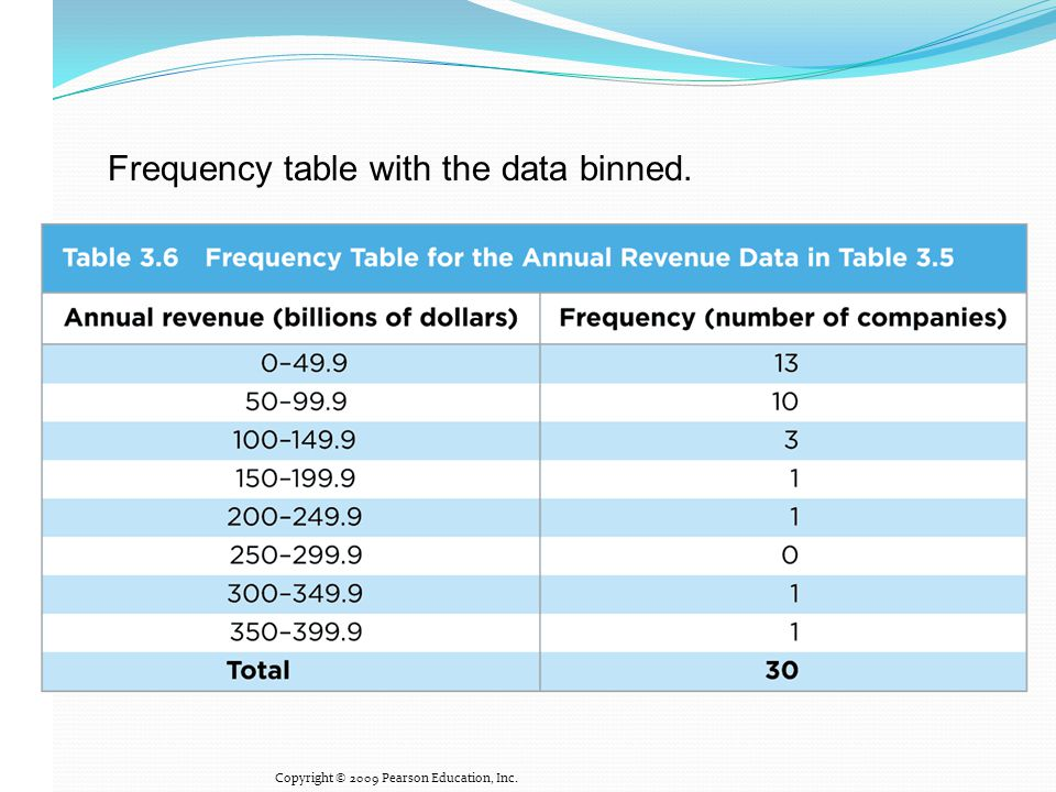 Frequency table with the data binned.