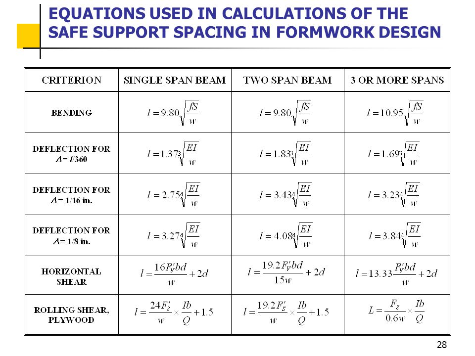 EQUATIONS USED IN CALCULATIONS OF THE SAFE SUPPORT SPACING IN FORMWORK DESIGN