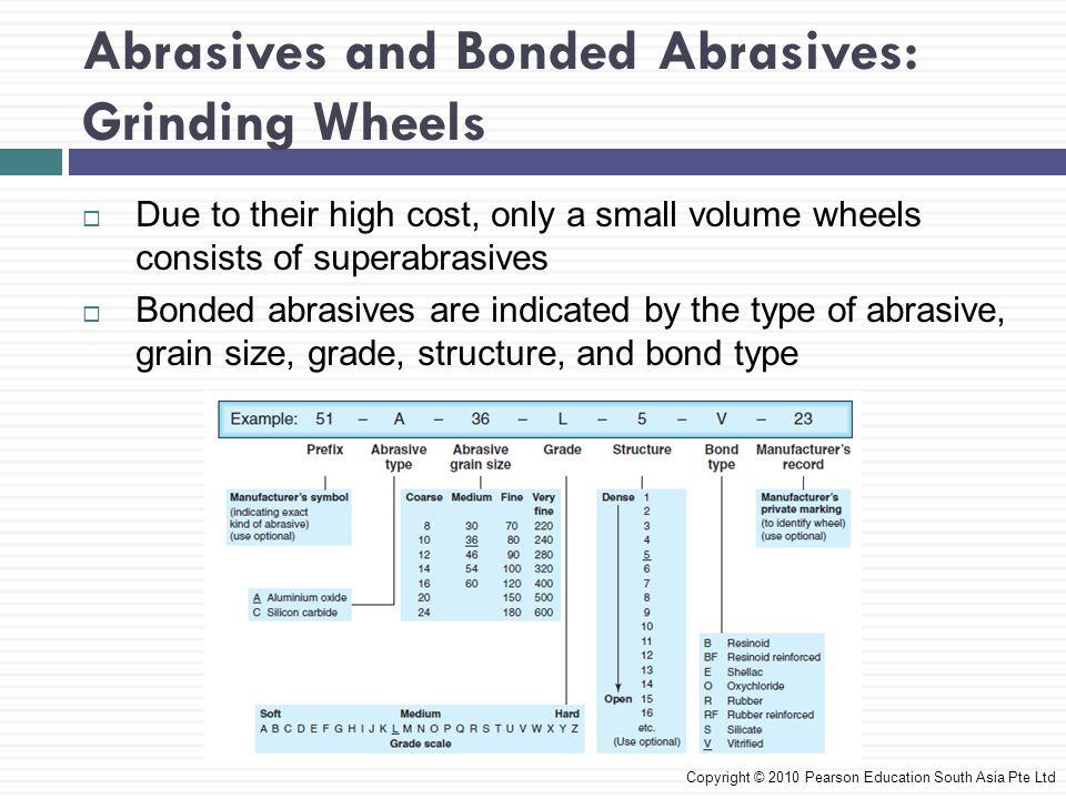 Abrasives and Bonded Abrasives: Grinding Wheels