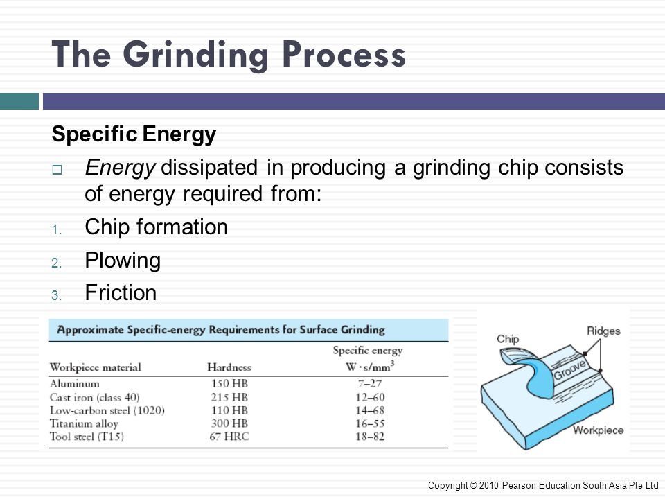 The Grinding Process Specific Energy
