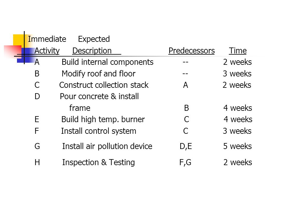 H Inspection & Testing F,G 2 weeks