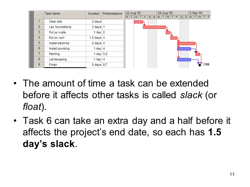 The amount of time a task can be extended before it affects other tasks is called slack (or float).