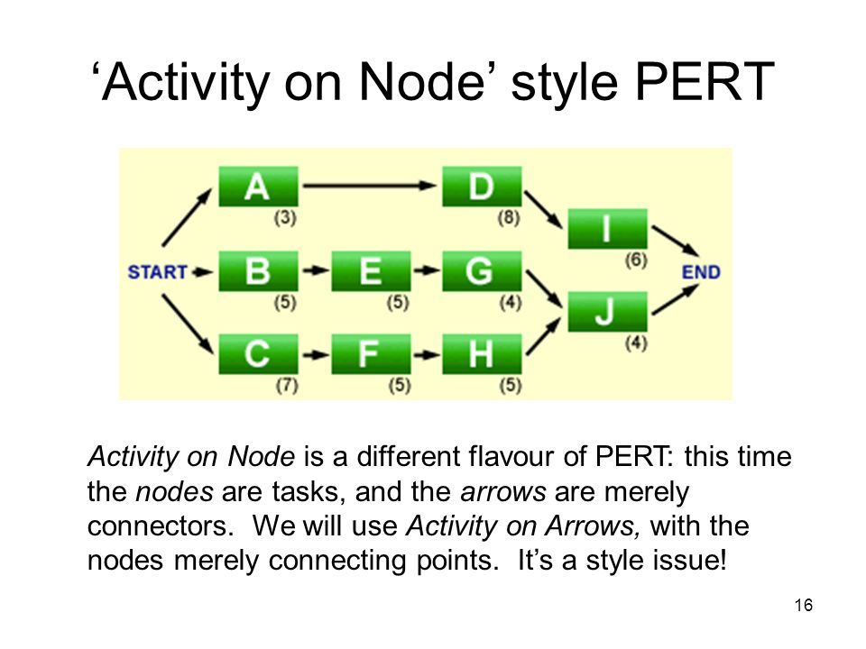 'Activity on Node' style PERT
