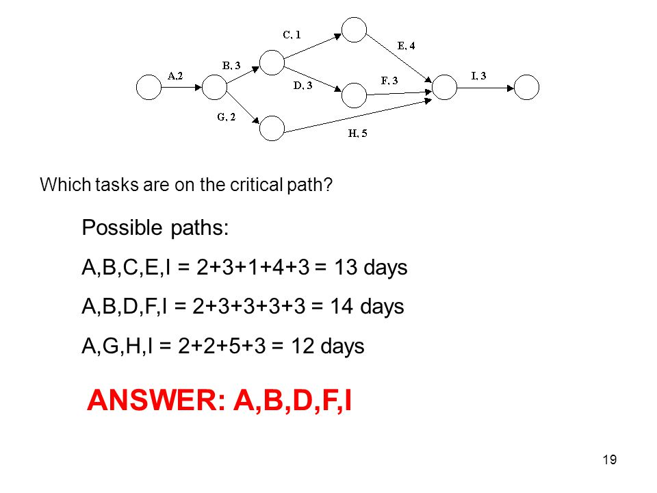 ANSWER: A,B,D,F,I Possible paths: A,B,C,E,I = = 13 days