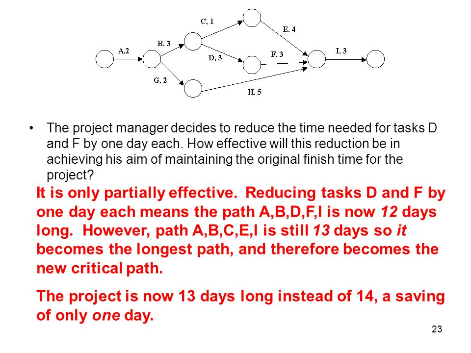 The project manager decides to reduce the time needed for tasks D and F by one day each. How effective will this reduction be in achieving his aim of maintaining the original finish time for the project