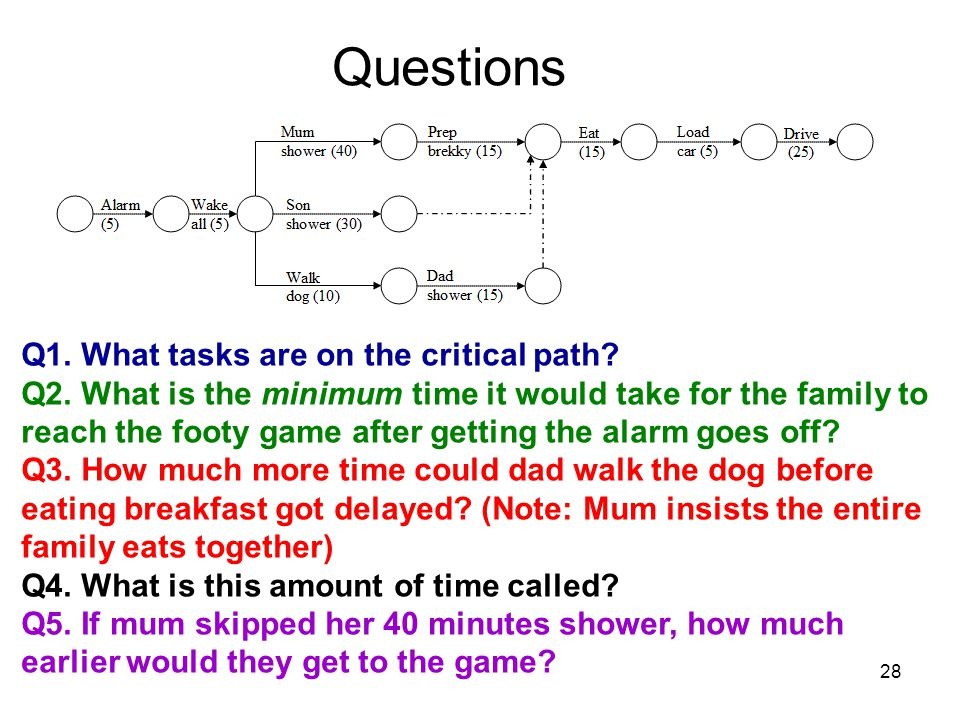 Questions Q1. What tasks are on the critical path